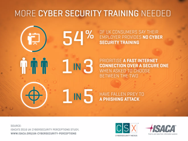 More Cyber Security Training Needed For Employees Bci